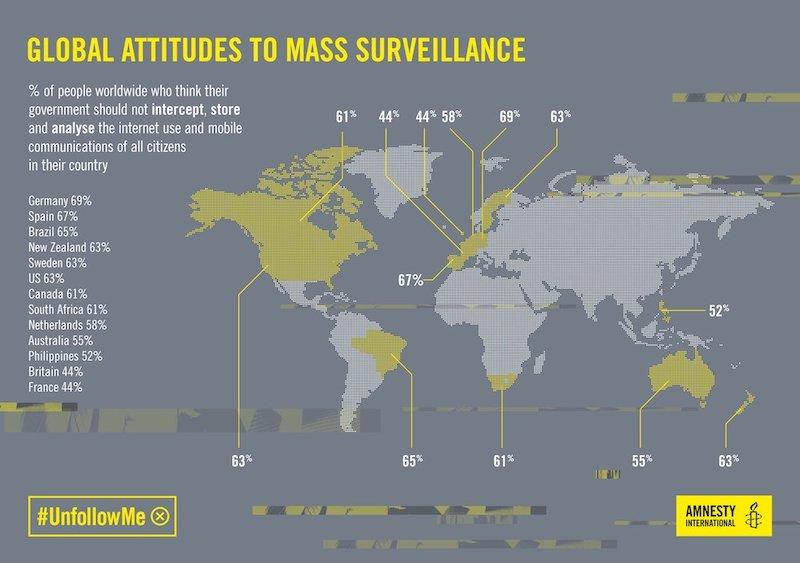 global attitudes to Mass Surveillance